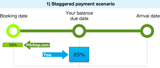 Staggered payment scenario