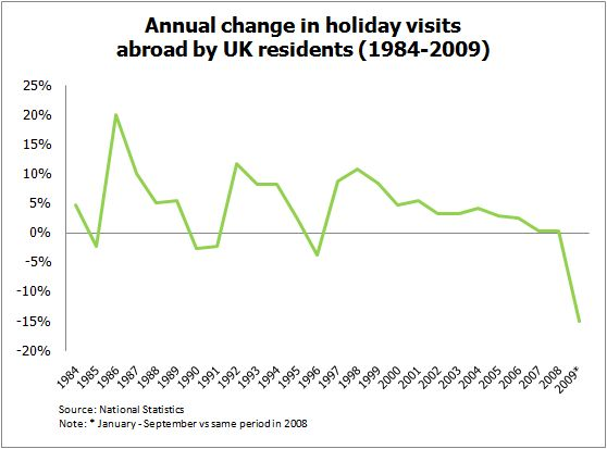 Chart of trend in visits abroad